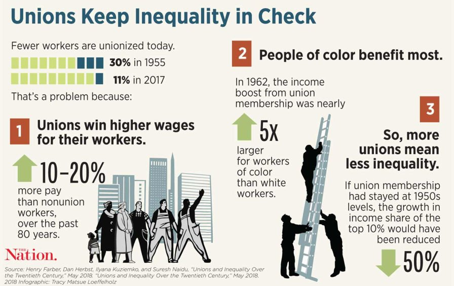 Unions Keep Inequality in Check
