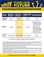 Fund Our Future Bill Comparison