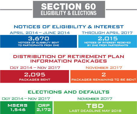 Section 60 Eligibility & Elections