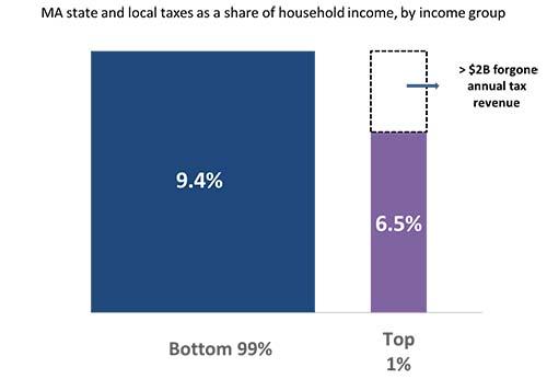 Massachusetts Income Inequality